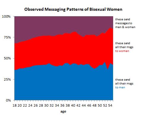 Cuadro que muestra a las personas bisexuales