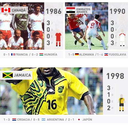 canadá, emiratos y jamaica en un mundial