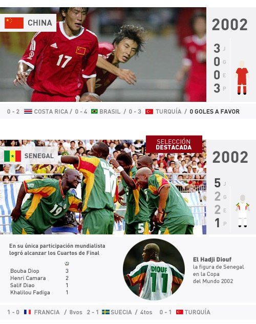 china y senegal en los mundiales