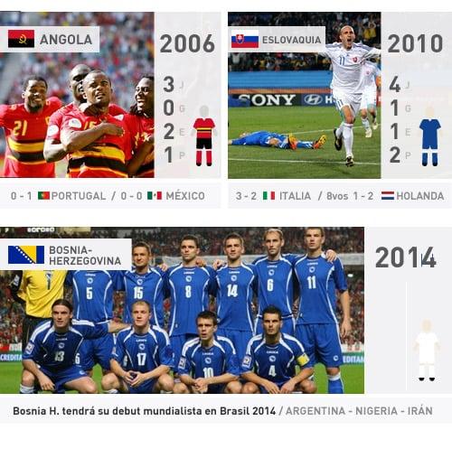 angola esloviaquia y bosnia en los mundiales