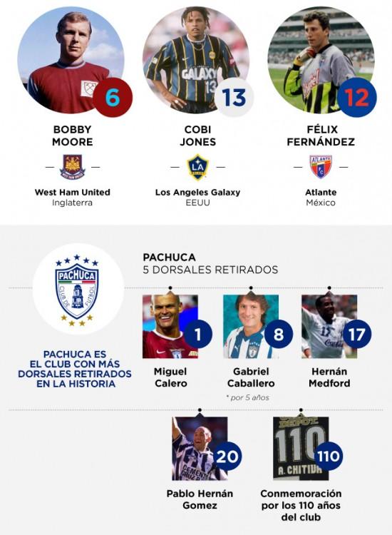 Infografía futbolera