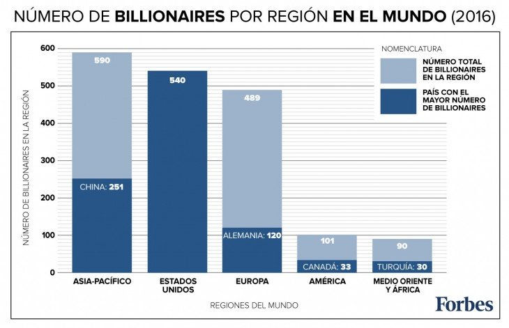 Gráfica de billionaires según Forbes