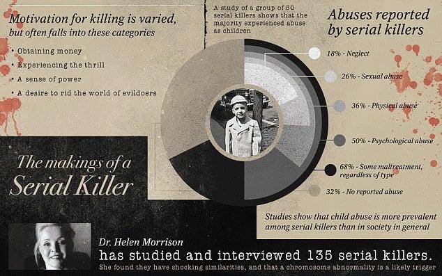 Infografía sobre los asesinos seriales