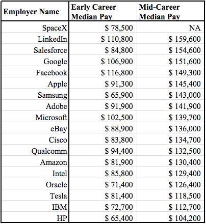 Salarios Facebook