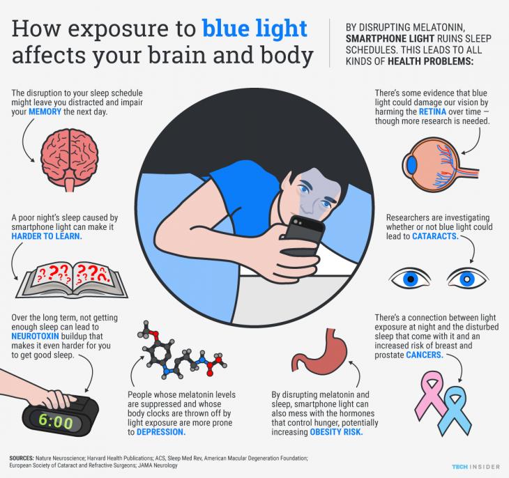 gráfico luz azul iPhone