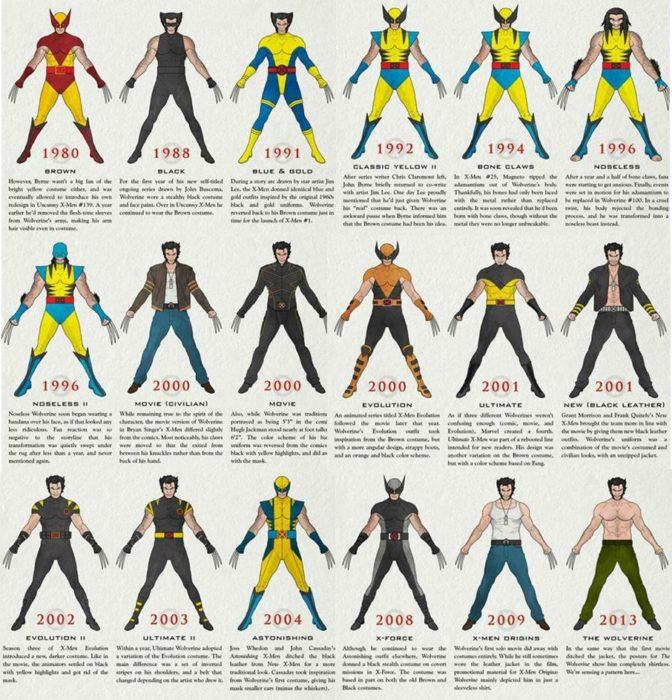 La evolución de Wolverine