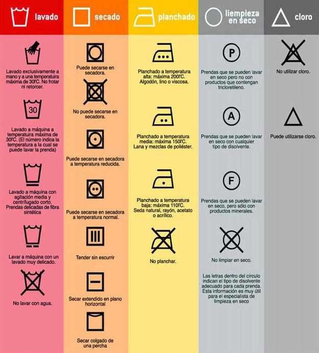 Cómo lavar tu ropa
