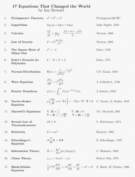 Las 17 ecuaciones que cambiaron para siempre el curso de..