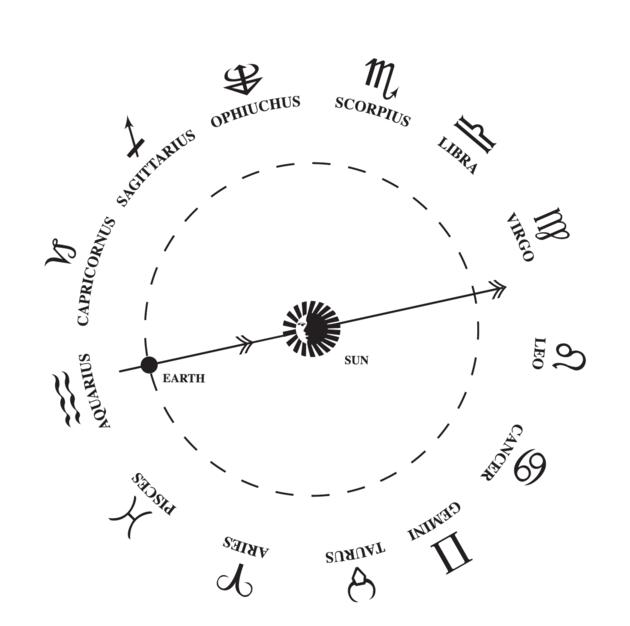 zodiaco cambiado