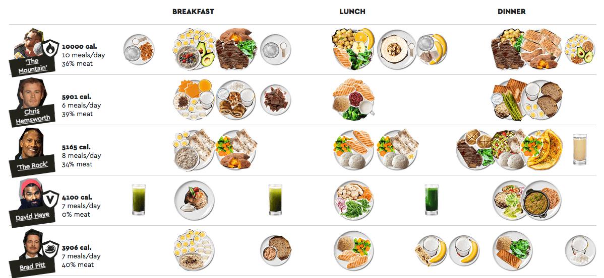 Gráfica de dietas de famosos