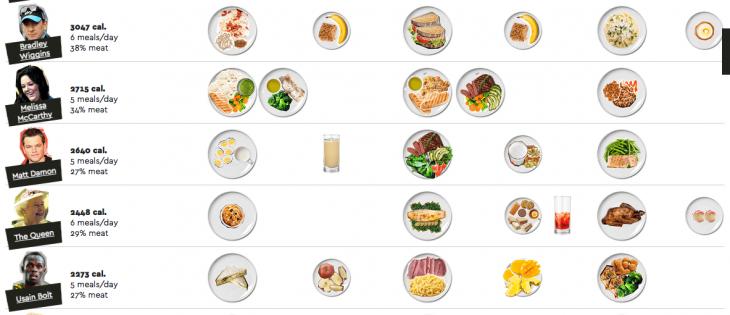 dieta bolt