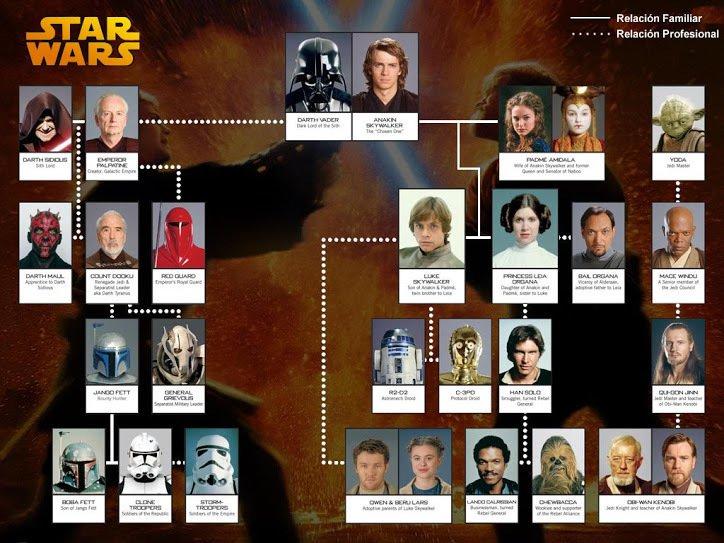 arbol star wars