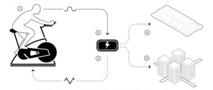 Diagrama para producir energía