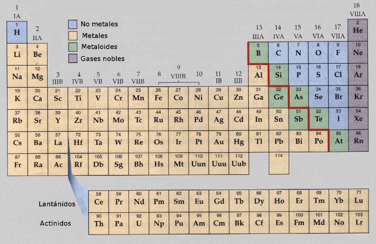 tabla periodica solo los metales - Tabla Periodica Solo Los Metales