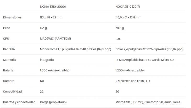 comparación nokia 3310