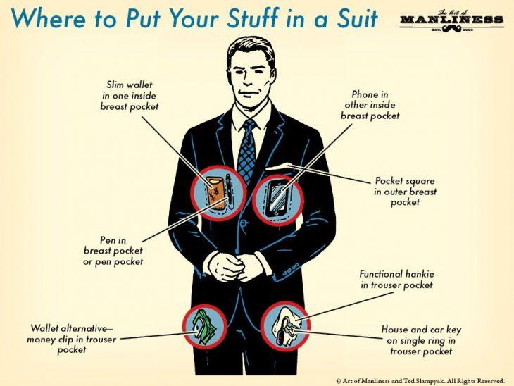 Infografía que poner en cada bolsa del traje