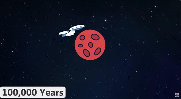 año 100 mil
