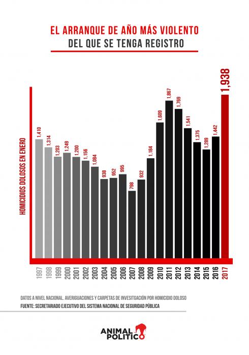 cifras homicidios durante el 2017