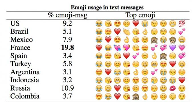 Tabla de preferencia de emojis