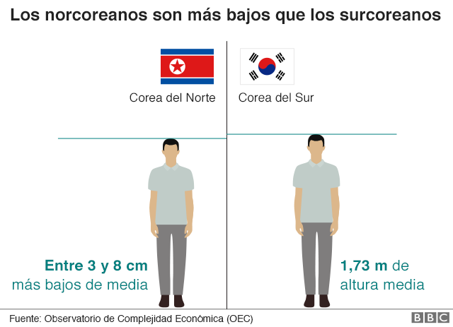 corea del norte y del sur diferencias