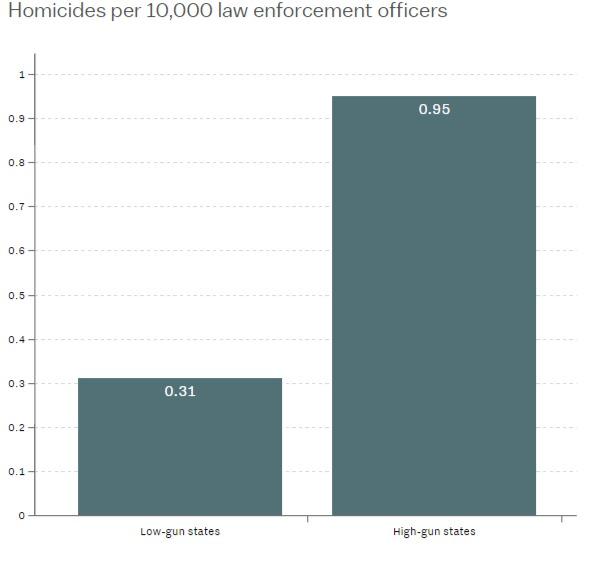 estadísticas armas américa