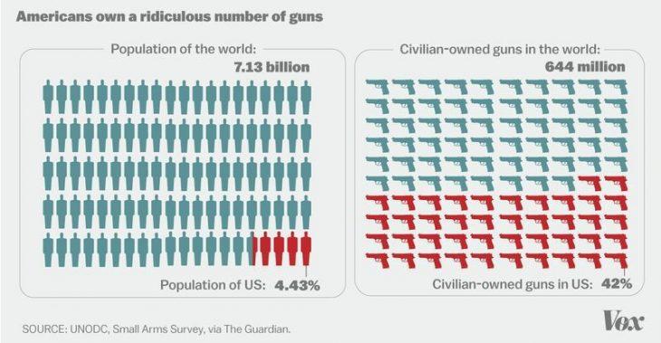 graficas armas américa