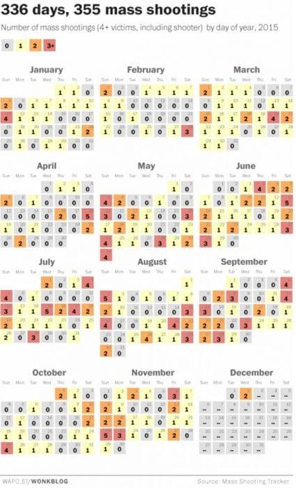calendario de tiroteos en estados unidos