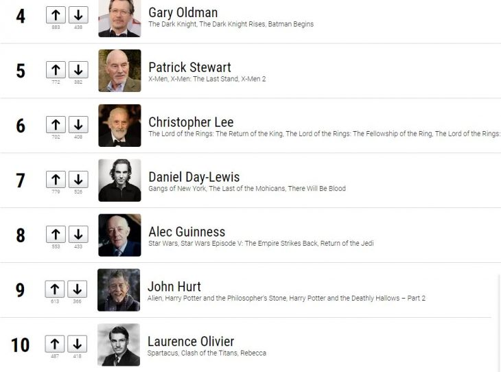 Sir Michael Caine, Gary Oldman y Daniel Day-Lewis han llegado al número tres, cuatro y cinco respectivamente.