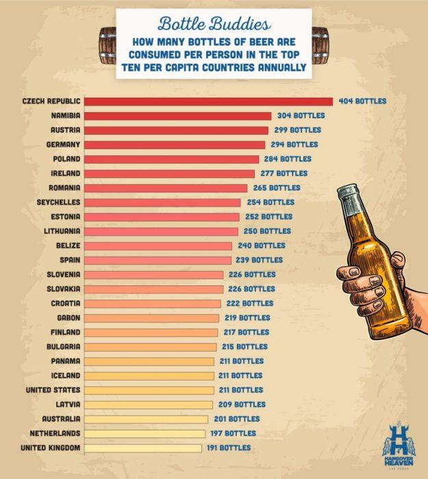 Países que más beben cerveza