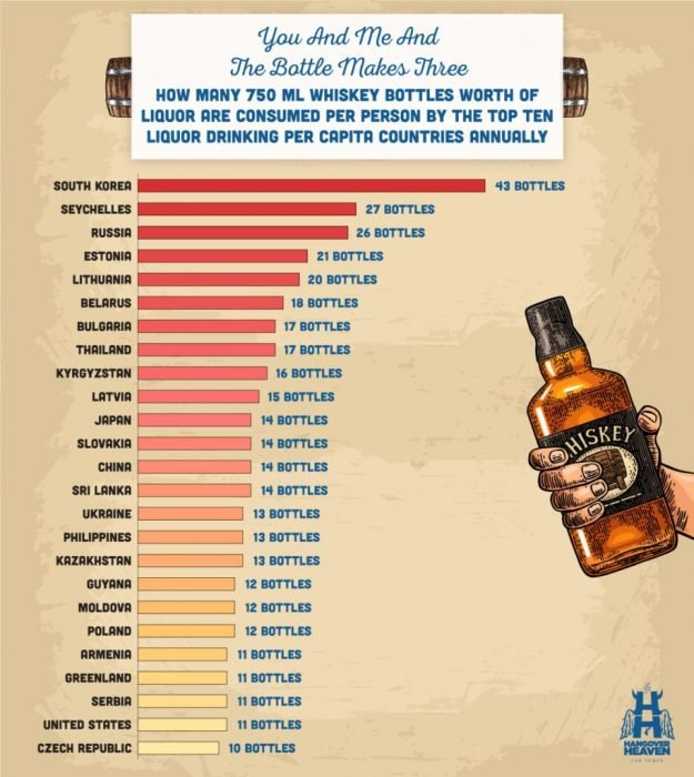Consumo de licor per cápita