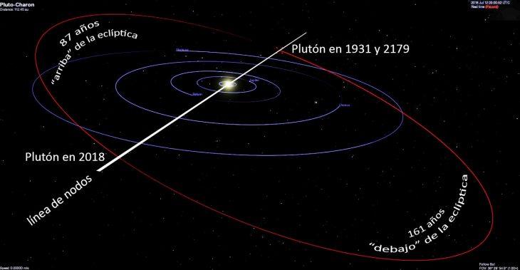 datos que no sabías orbita pluton